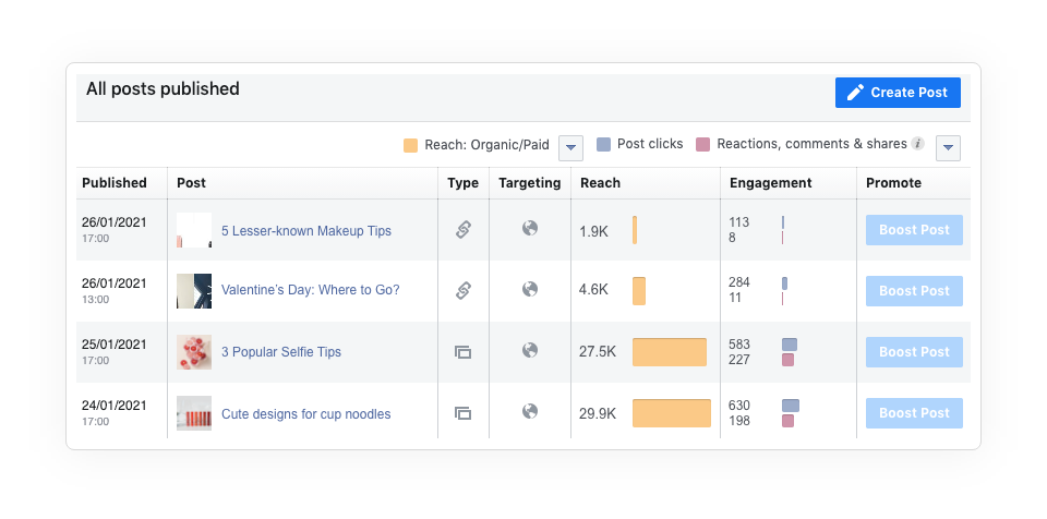 Facebook Analytic Tool Post Insight